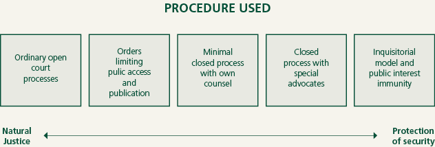 procedure used diagram